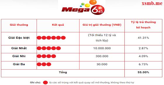Cơ cấu giải thưởng xổ số Mega 6/45 hấp dẫn