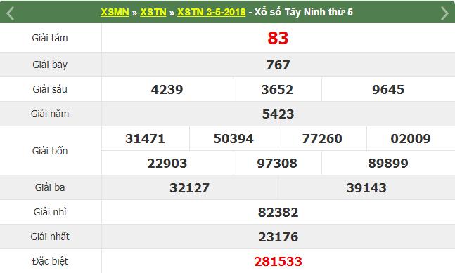 Kết quả XSTN chiều tối hôm ngày 3/5/2018