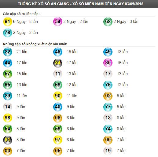 Thống kê tần suất lô tô XSAG ngày 10/5/2018
