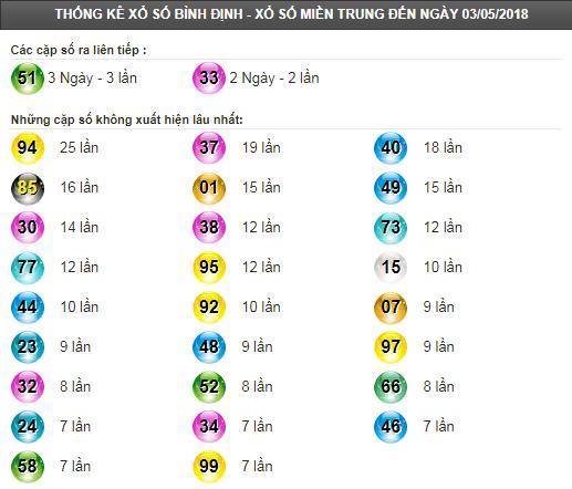 Thống kê tần suất lô tô XSBDI ngày 10/5/2018