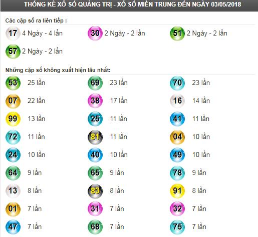 Thống kê tần suất lô tô XSQT ngày 10/5/2018