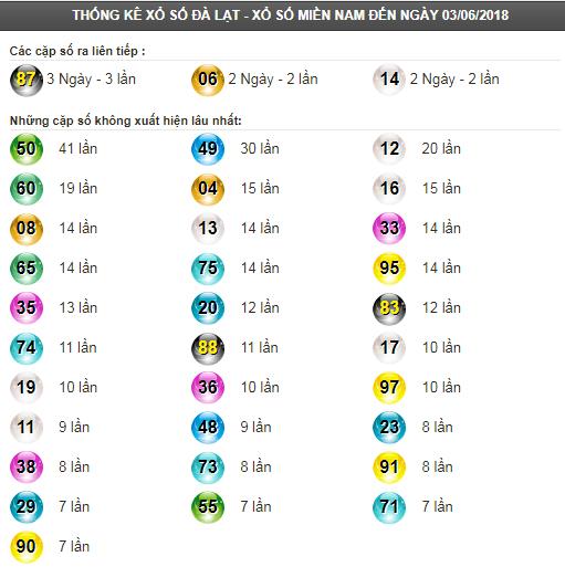 Thống kê tần suất lô tô XSDL ngày 10/6/2018