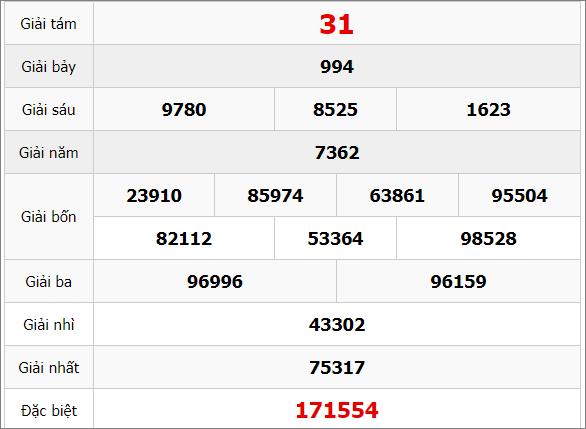 Quay thử kết quả xổ số kiến thiết tỉnh Gia Lai ngày 21/2/2020