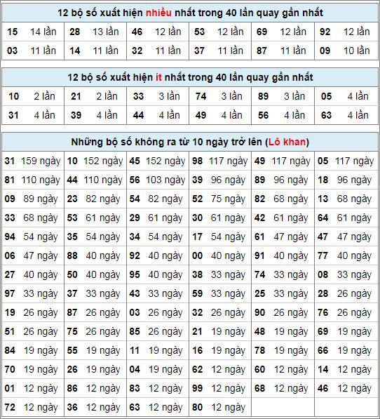 Thống kê tần suất lô tô XSGLAI ngày 21/2/2020