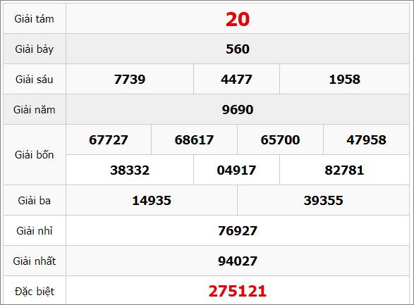 Quay thử xổ số Đồng Nai thứ 4 hôm nay 25/3/2020