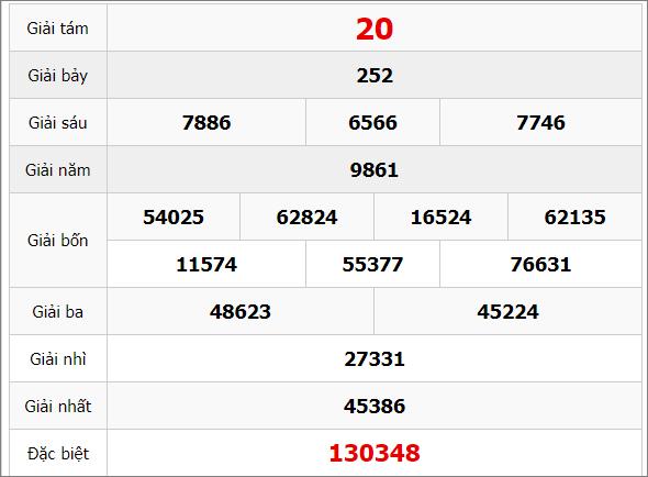 Quay thử kết quả xổ số kiến thiết tỉnh Gia Lai ngày 13/3/2020