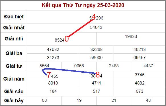 Soi cầu lô động miền Bắc chạy 3 ngày qua 26/3/2020