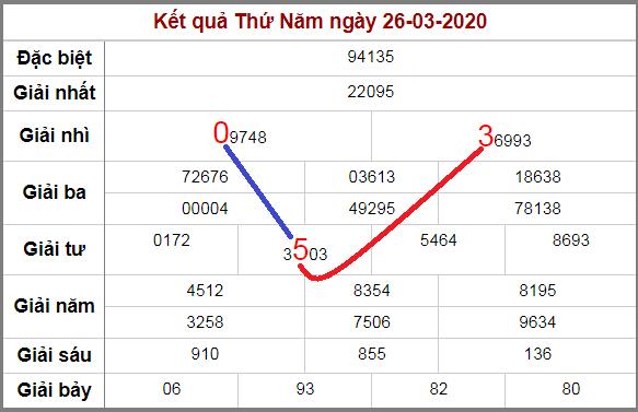Soi cầu lô động miền Bắc chạy 3 ngày qua 27/3/2020