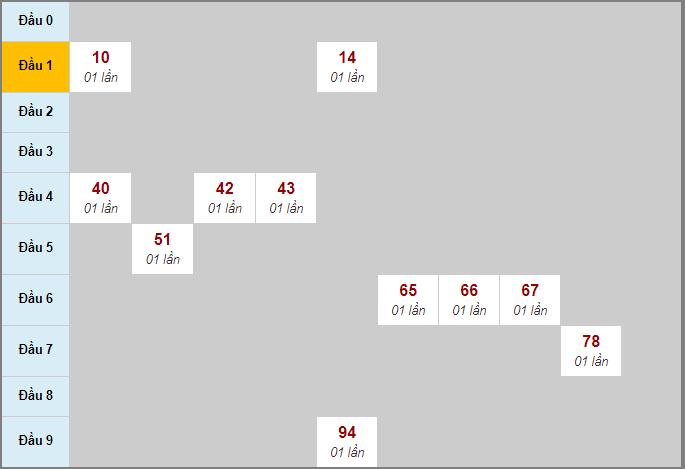 Soi cầu Quảng Bình lô rơi liên tục 3 ngày qua tính đến 26/3/2020