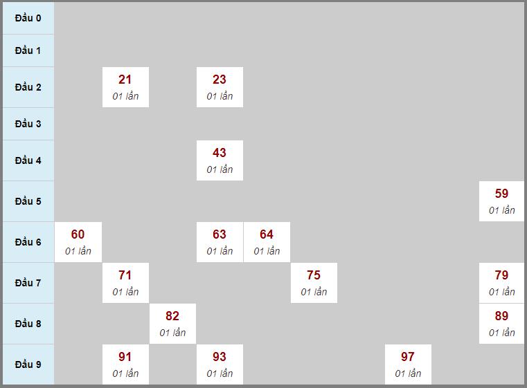 Soi cầu Tây Ninh lô rơi liên tục 3 ngày qua tính đến 26/3/2020