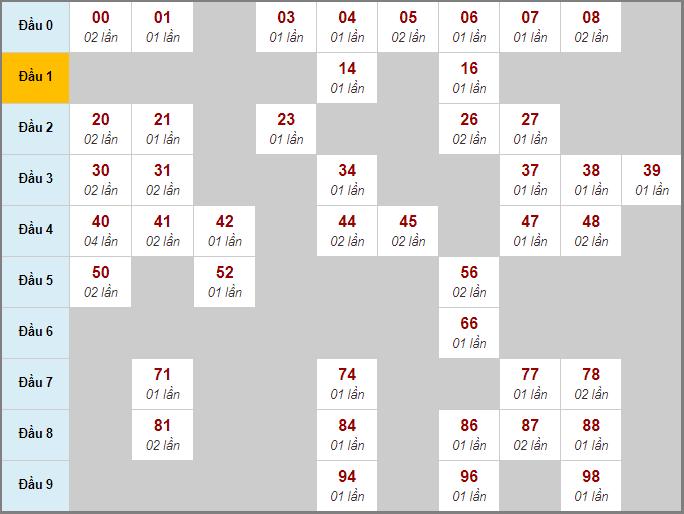 Bảng cầu bạch thủ XS MB chạy 3 ngày qua đến 26/3/2020