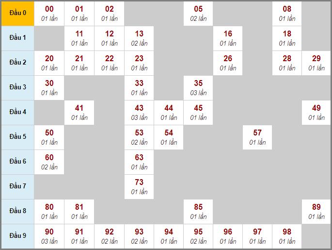 Bảng cầu bạch thủ XS MB chạy 3 ngày qua đến 27/3/2020