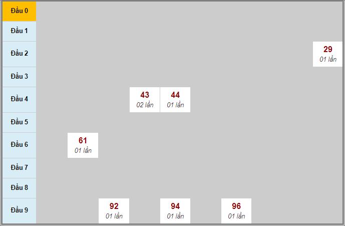 Soi cầu Quảng Nam lô rơi liên tục 3 ngày qua tính đến 24/3/2020