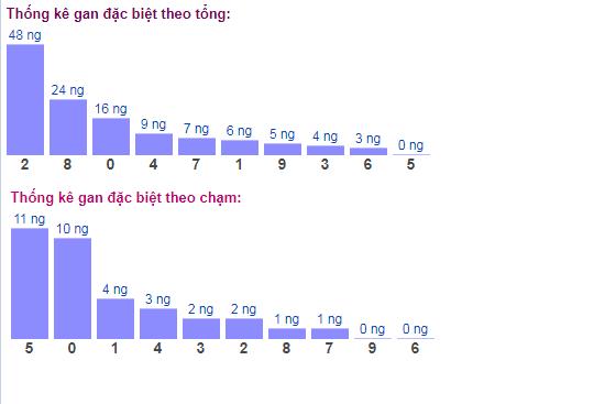 Thống kê tổng chạm đề gan lâu chưa ra ngày 26/3/2020