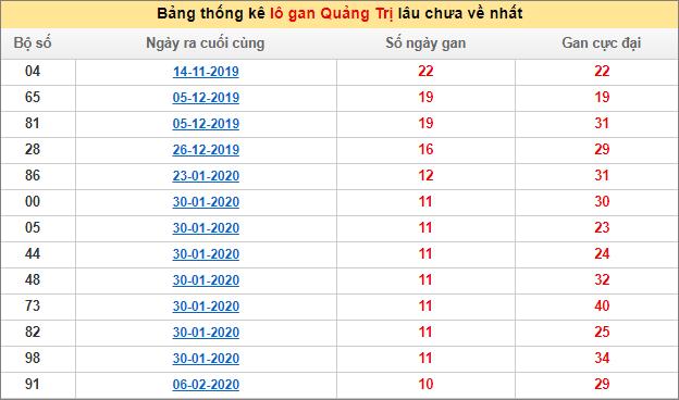 Bảng thống kê lô gan XSMT - Lô gan xổ số Quảng Trịhôm nay 21/5/2020