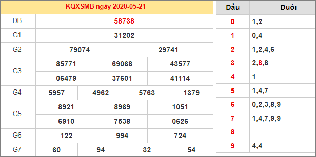 Bảng kết quả XSMB 21/5/2020 hôm qua