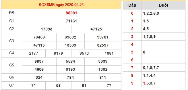 Bảng kết quả XSMB 23/5/2020 hôm qua
