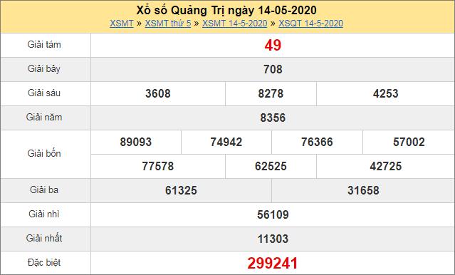 Thống kê kết quả xổ số miền Trung – XSQT 14/5/2020