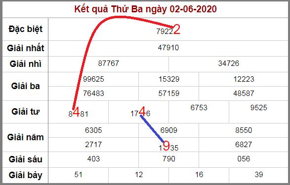Soi cầu XSMB bạch thủ lô rơi 3 ngày qua tính đến 3/6/2020