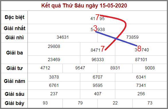 Soi cầu XSMB bạch thủ lô rơi 3 ngày qua tính đến 16/5/2020