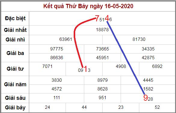 Soi cầu XSMB bạch thủ lô rơi 3 ngày qua tính đến 17/5/2020