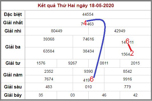 Soi cầu XSMB bạch thủ lô rơi 3 ngày qua tính đến 19/5/2020