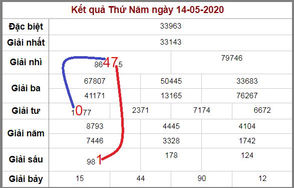 Soi cầu XSMB bạch thủ lô rơi 3 ngày qua tính đến 15/5/2020