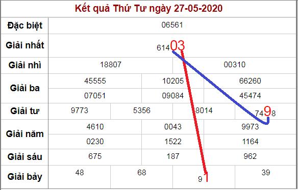 Soi cầu XSMB bạch thủ lô rơi 3 ngày qua tính đến 28/5/2020