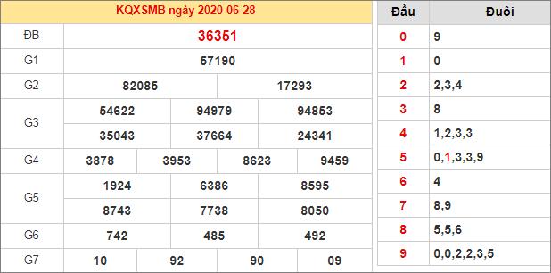 Bảng thống kê kết quả XSMB 28/6/2020 hôm qua