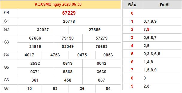 Bảng kết quả XSMB hôm qua ngày 30/6/2020