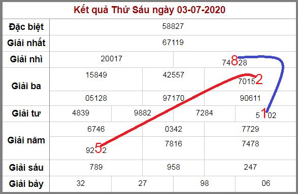 Soi cầu XSMB bạch thủ lô rơi 3 ngày qua tính đến 4/7/2020