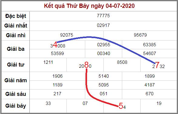 Soi cầu XSMB bạch thủ lô rơi 3 ngày qua tính đến 5/7/2020