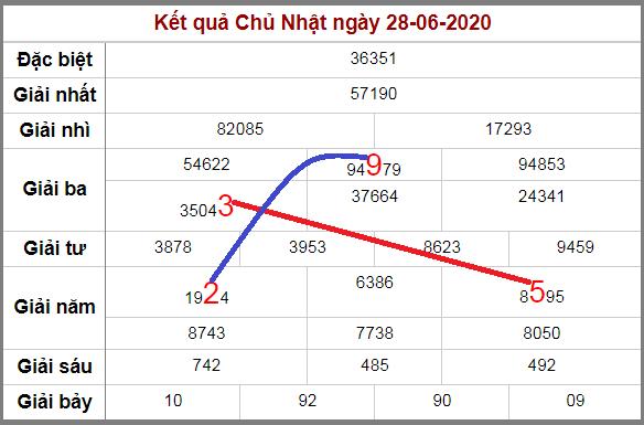 Soi cầu XSMB bạch thủ lô rơi 3 ngày qua tính đến 29/6/2020