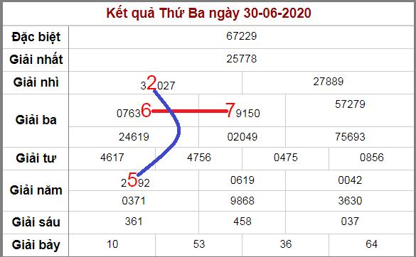 Soi cầu XSMB bạch thủ lô rơi 3 ngày qua tính đến 1/7/2020