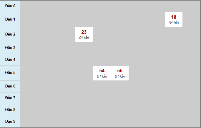 Thống kê soi cầu bạch thủ miền Nam đài Vũng Tàu30/6/2020