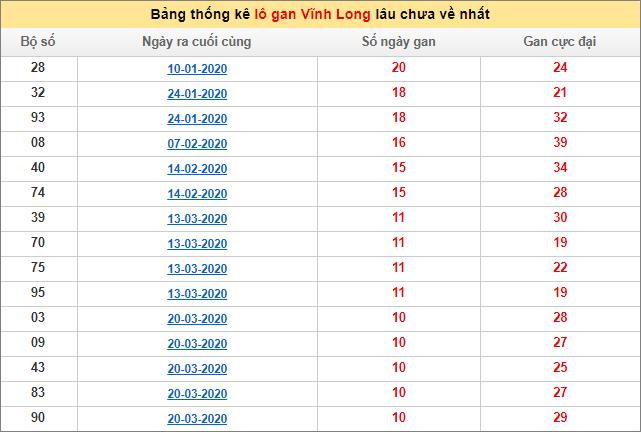 Bảng thống kê lô gan XSMN - Lô gan xổ số Vĩnh Longhôm nay 3/7/2020