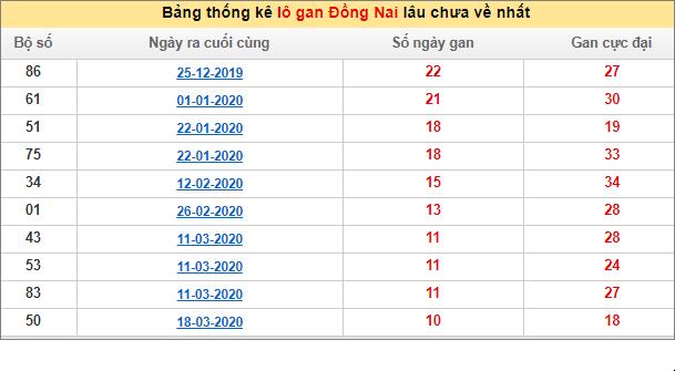 Bảng thống kê lô gan XSMN - Lô gan xổ số Đồng Naihôm nay 1/7/2020