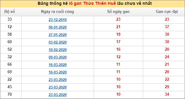 Bảng thống kê lô gan XSMT - Lô gan xổ số Thừa Thiên Huếhôm nay 29/6/2020