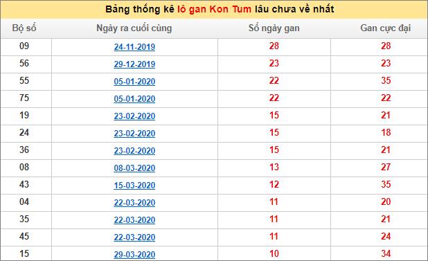 Bảng thống kê lô gan XSMT - Lô gan xổ số Kon Tumhôm nay 5/7/2020