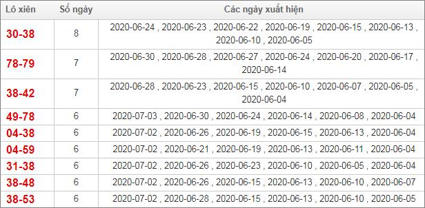 Bảng thống kê lô xiên Miền Bắc trong vòng 30 ngày qua tính đến 4/7/2020