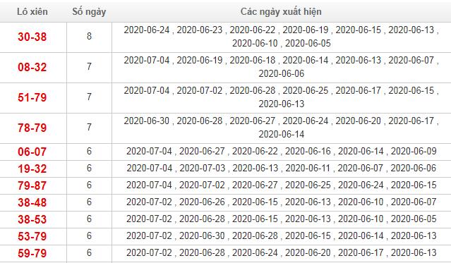 Bảng thống kê lô xiên Miền Bắc trong vòng 30 ngày qua tính đến 5/7/2020