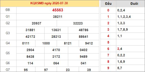 Bảng kết quả XSMB 30/7/2020 hôm qua