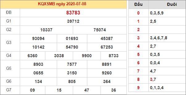 Bảng thống kê kết quả XSMB 8/7/2020 hôm qua