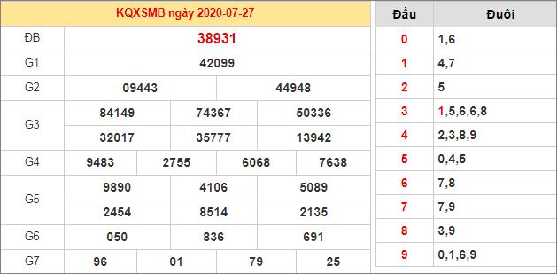 Soi Cầu Xsmb 28 7 2020 Dự đoan Xổ Số Miền Bắc Hom Nay Thứ 3 Ngay 28 7