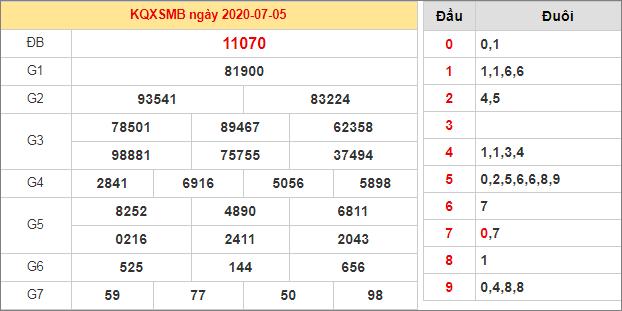 Bảng thống kê kết quả XSMB 5/7/2020 hôm qua
