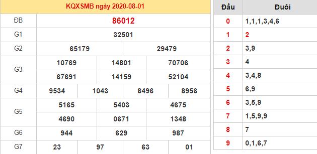Bảng kết quả XSMB 1/8/2020 hôm qua
