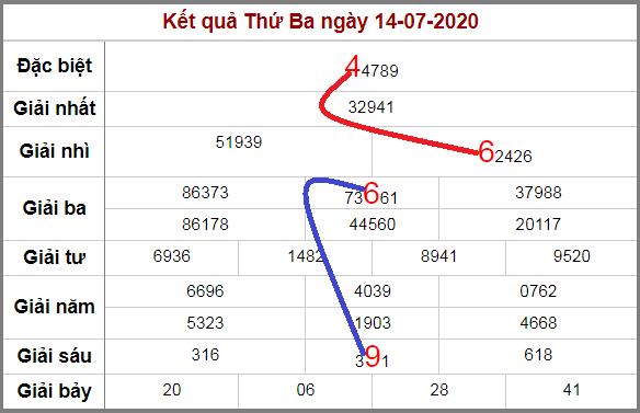 Soi cầu XSMB bạch thủ lô rơi 3 ngày qua tính đến 15/7/2020