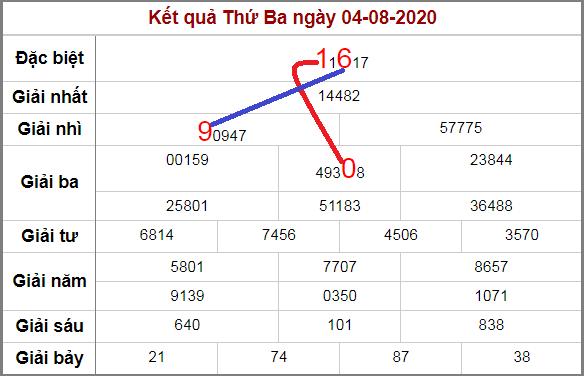 Soi cầu XSMB bạch thủ lô rơi 3 ngày qua tính đến 5/8/2020