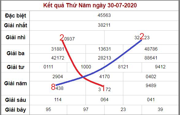 Soi cầu XSMB bạch thủ lô rơi 3 ngày qua tính đến 31/7/2020
