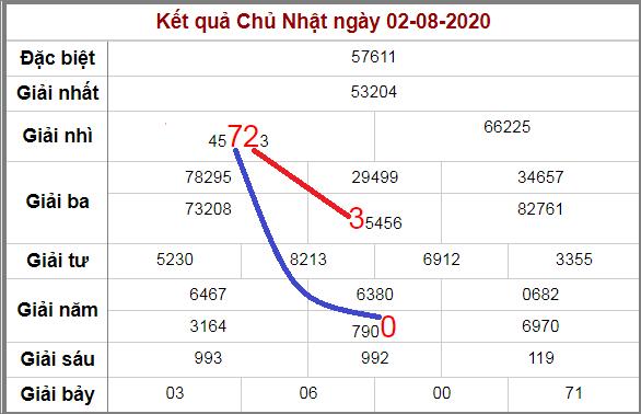 Soi cầu XSMB bạch thủ lô rơi 3 ngày qua tính đến 3/8/2020
